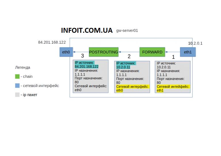 Настройка интернет-шлюза с NAT и Port Forwarding на CentOS 7