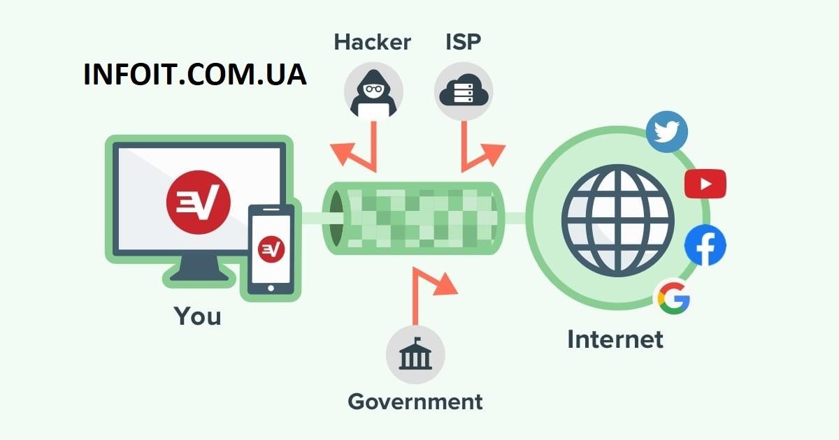 Всем, кто любит технологии, следует узнать больше о VPN!