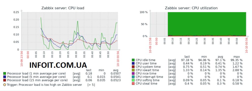 Как установить Zabbix Server 5.0 на CentOS 7