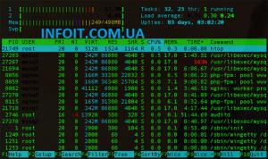 Как установить Htop на CentOS 8