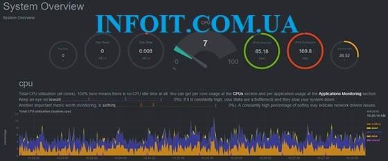 Как установить Netdata Monitoring на CentOS 8