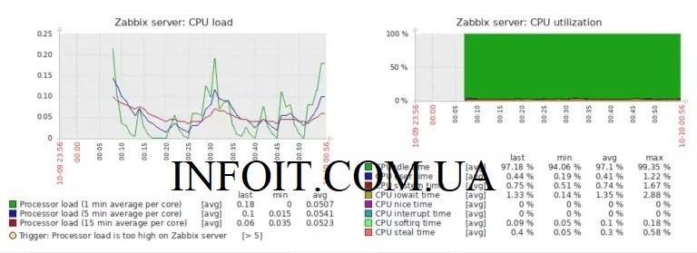 Как установить Zabbix Server 4.0 на CentOS 7